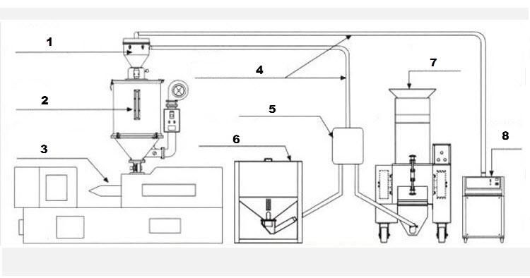 Вакуумные загрузчики полимеров общая схема