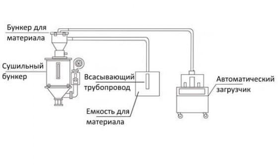 Схема установки раздельных загрузчиков